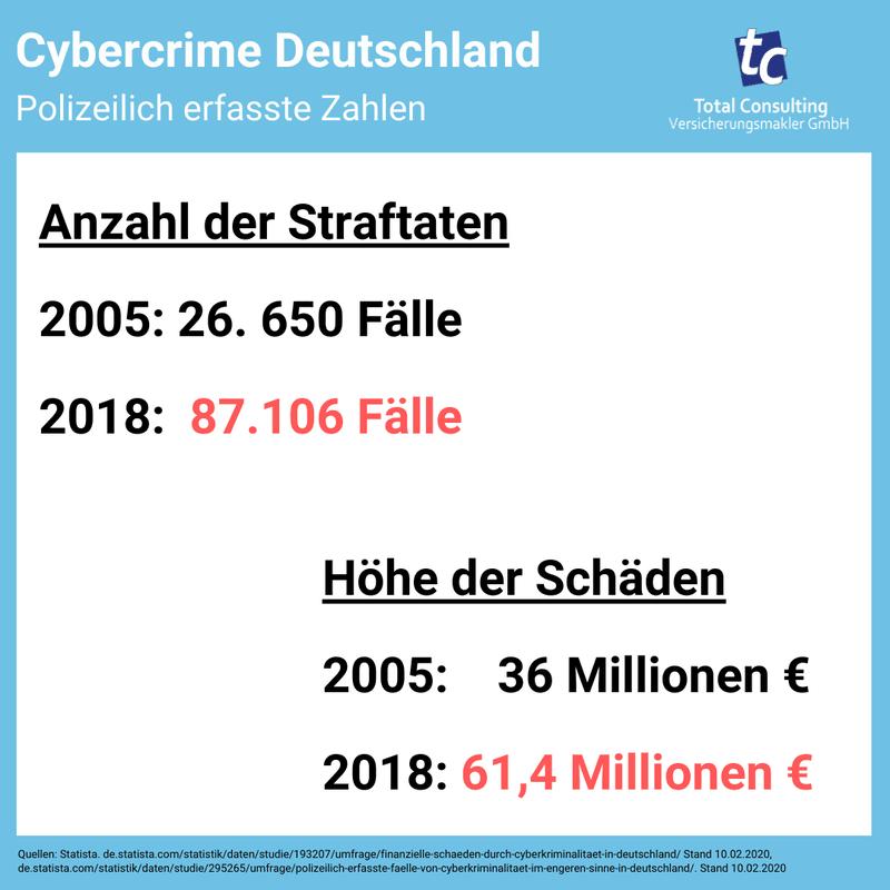 Cybercrime - Bekannte Fälle und Schadenhöhe Deutschland